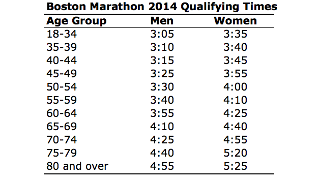 Boston Marathon 2014 Qualifying Times