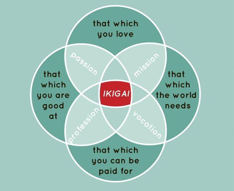 Ikigai-1024x833