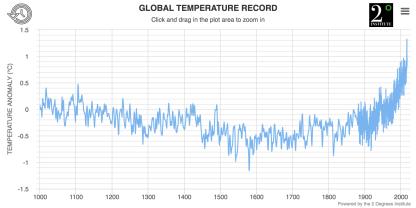Het historische verloop van maximum temperaturen op aarde