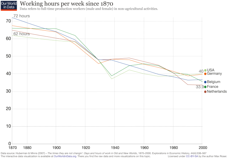 Working-Hours-Since-1870-y-axis-as-zero.png